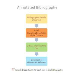 How to Write a Bibliography Pen and the Pad